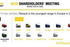 Renault's jaarplan voor 2016