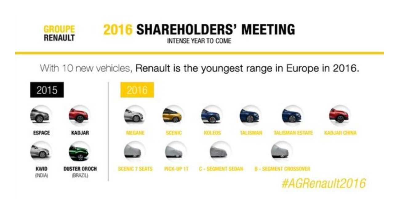 Renault jaarplan gelekt 2016