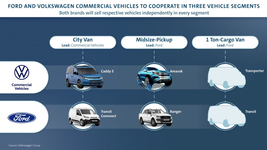 Samenwerking Ford en Volkwagen