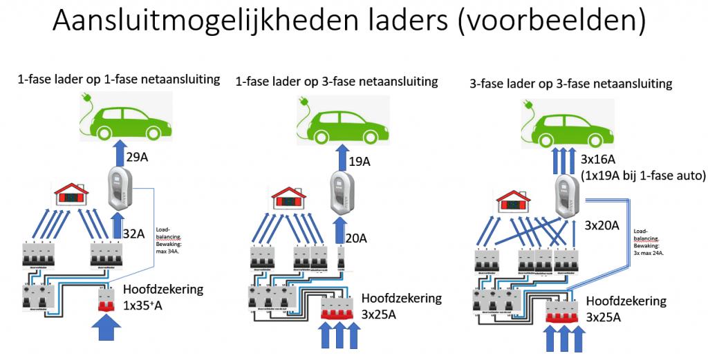 1-fase 3 fase aansluiting huis elektrische auto