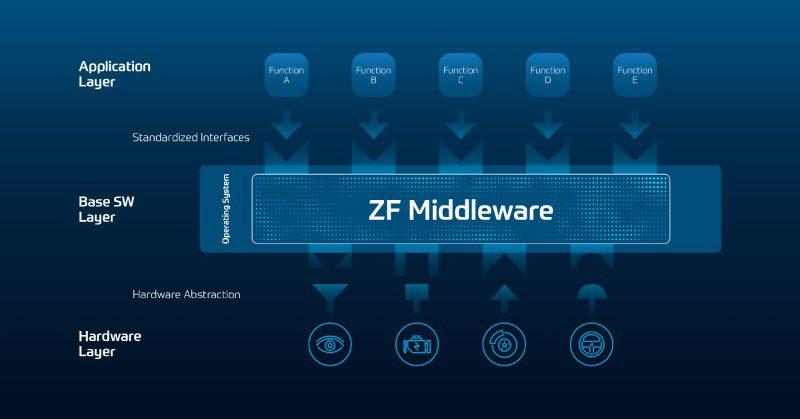 ZF Middelware als tussenpersoon