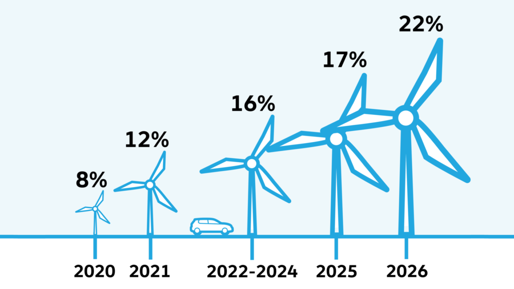 bijtelling auto 2021 2022 2023 2024 2025 2026