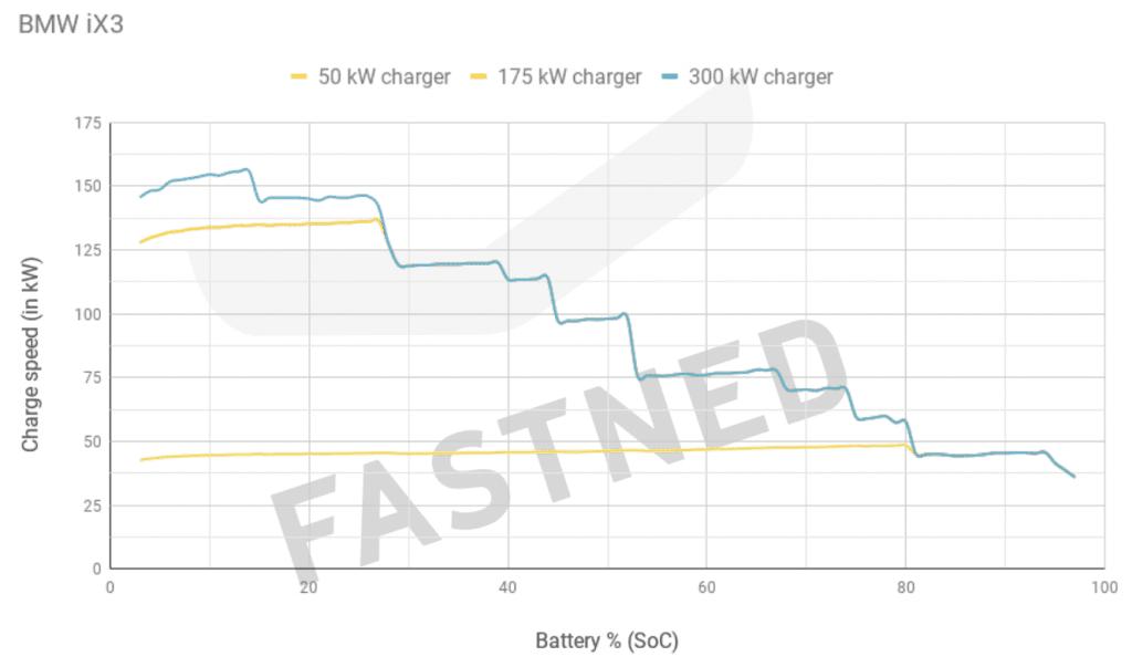 Fastned diagram BMW iX3, batterijpercentage, laadsnelheid