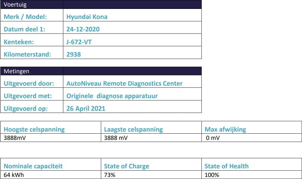 Resultaten State of Health Check Hyundai KONA Electric