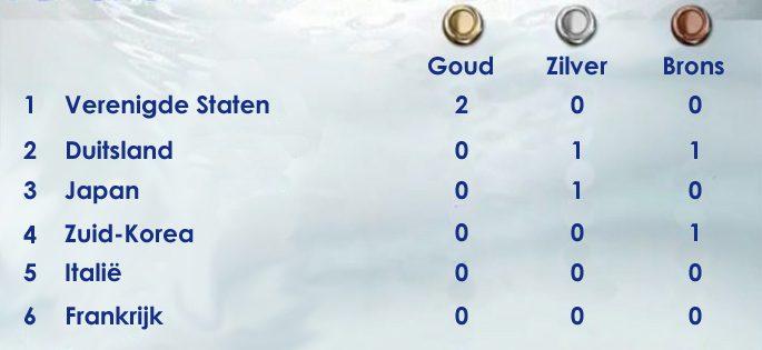 Medaillestand autolympische spelen